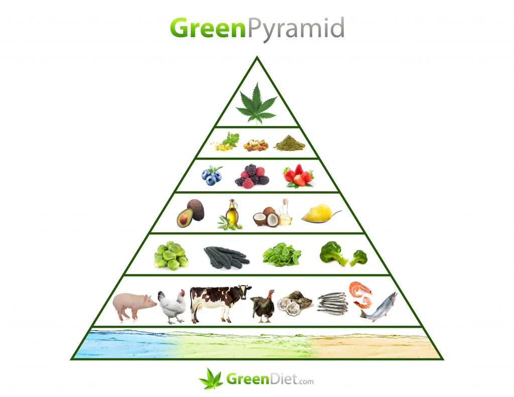 The Green Pyramid